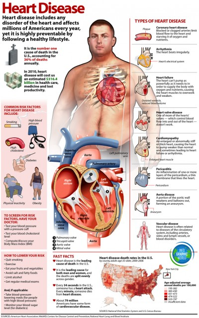 The Facts About Heart Disease [Infographic]