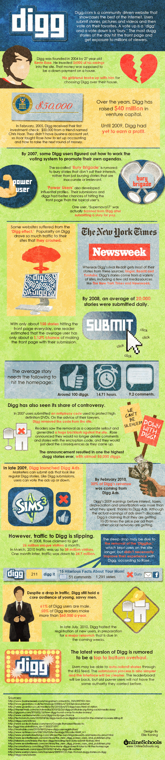 The History of Digg [Infographic]