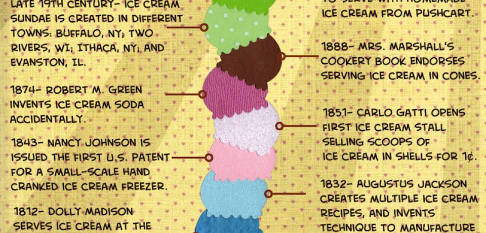 The History of Ice Cream [Infographic]