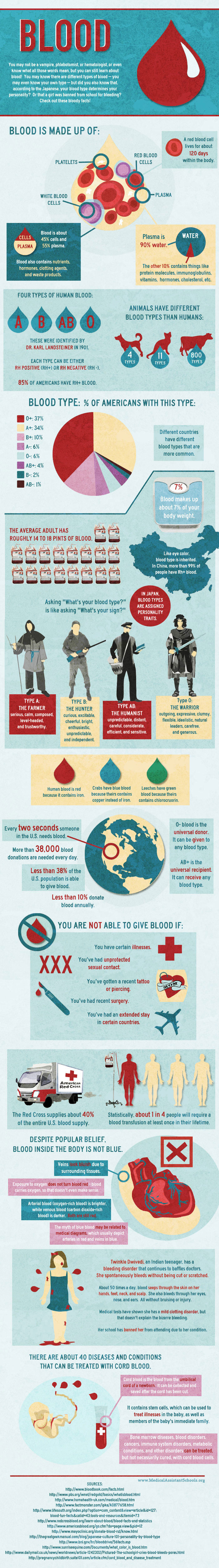 Facts About Blood [Infographic]
