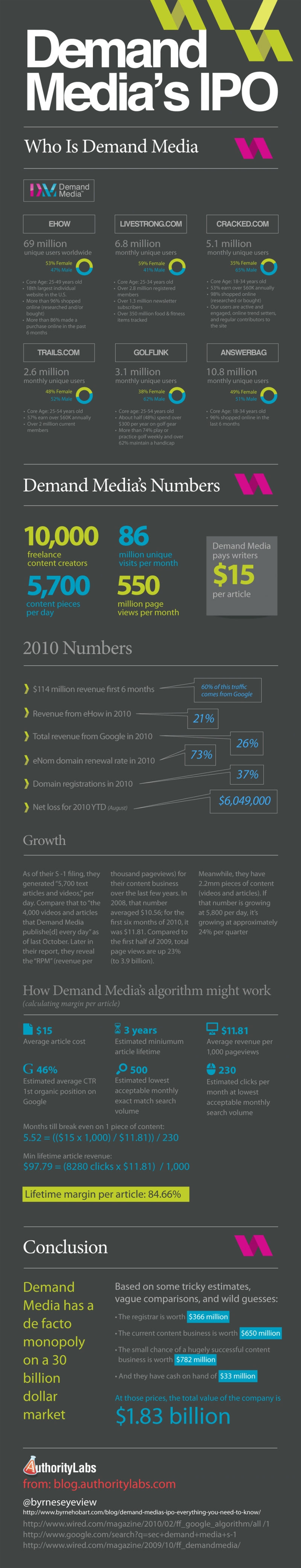 The Billion Dollar SEO Company [Infographic]