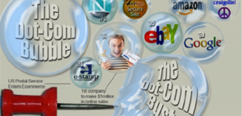 The History of E-commerce