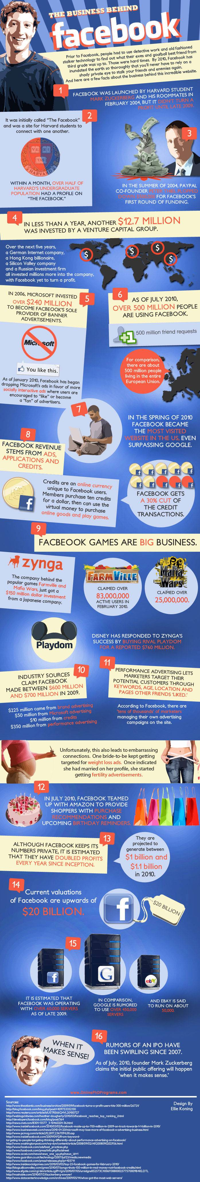The Business Behind Facebook [Infographic]