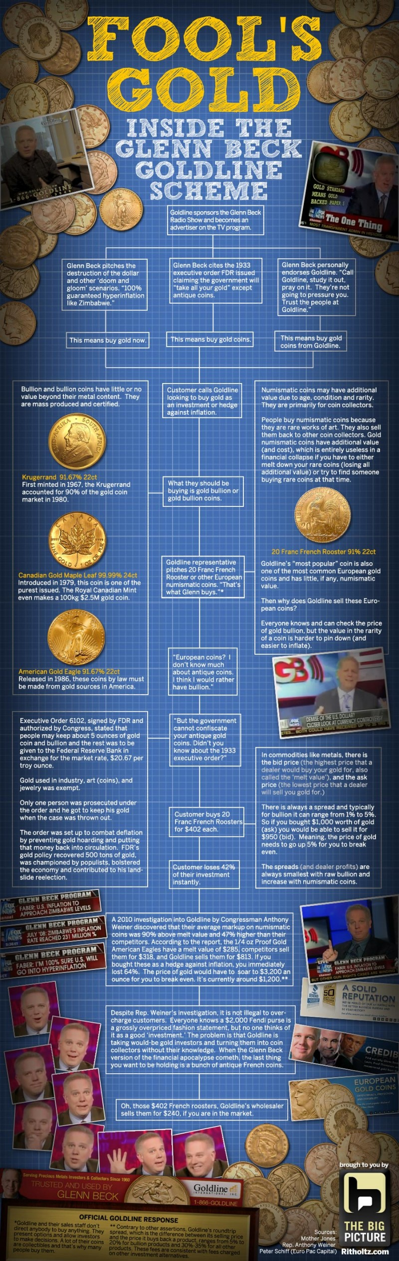 Fools Gold: Inside the Glenn Beck Goldline Scheme [Infographic]