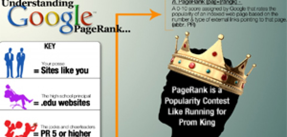 Understanding Google PageRank: A Graphical Guide