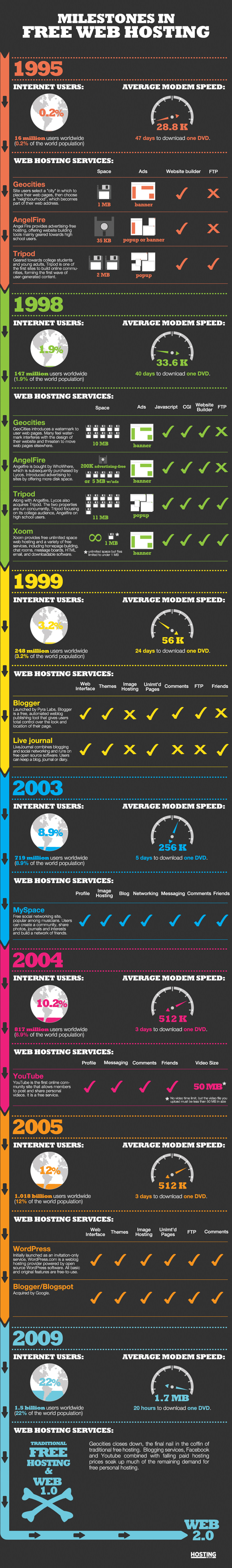 A History of Free Web Hosting [Infographic]