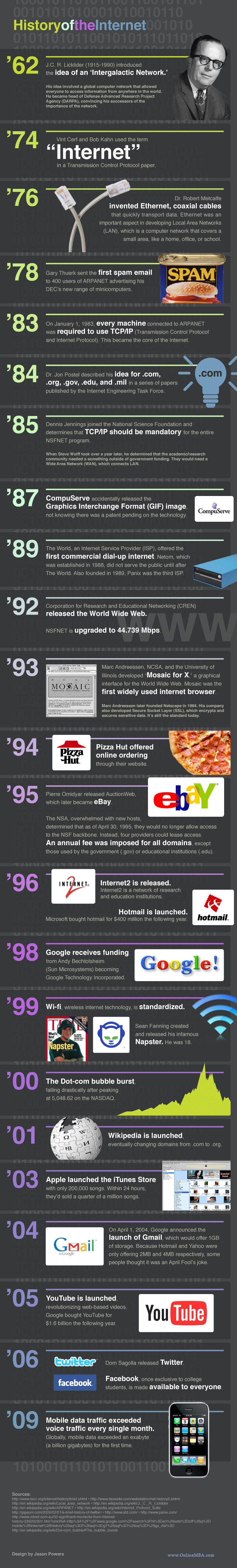 History of the Internet [Infographic]