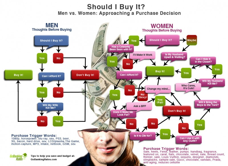 Men vs Women: Approaching a Purchase Decision [Infographic]