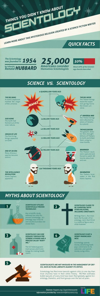 Things You Didn't Know About Scientology [Infographic]