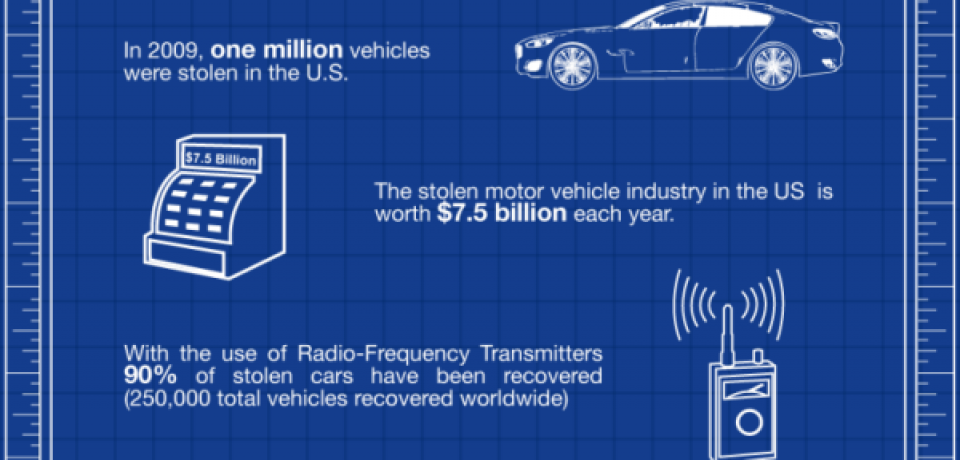The Ultimate Theft Proof Car [Infographic]
