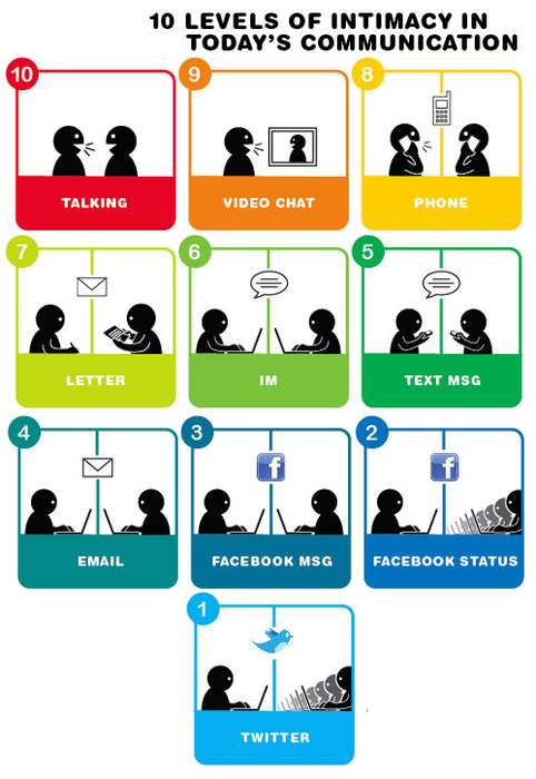 todays communication infographic 10 Levels of Intimacy in Today's Communication