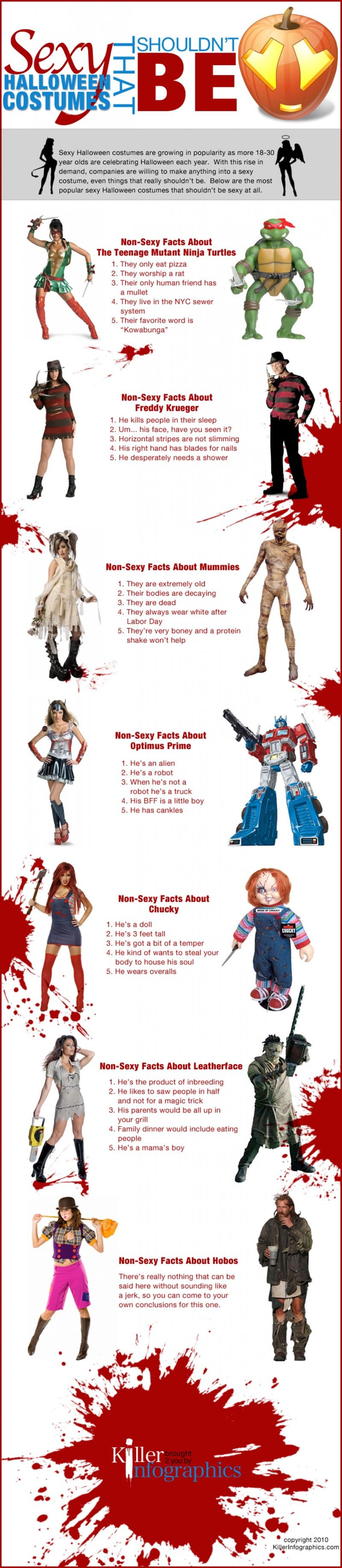 Sexy Halloween Costumes That Shouldn't Be [Infographic]