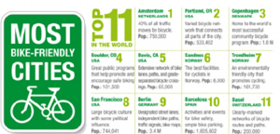 The Most Bike Friendly Cities