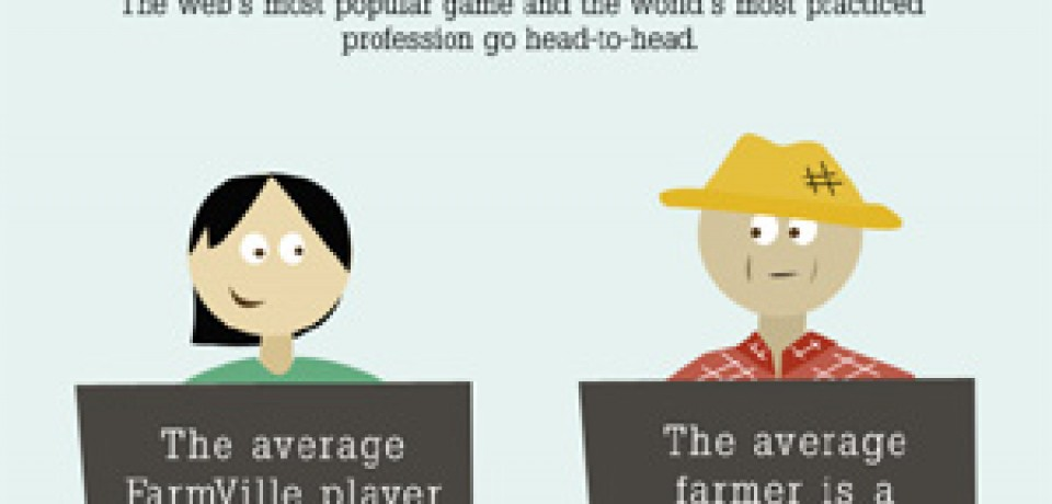 """FarmVille"" vs. Real Farms"
