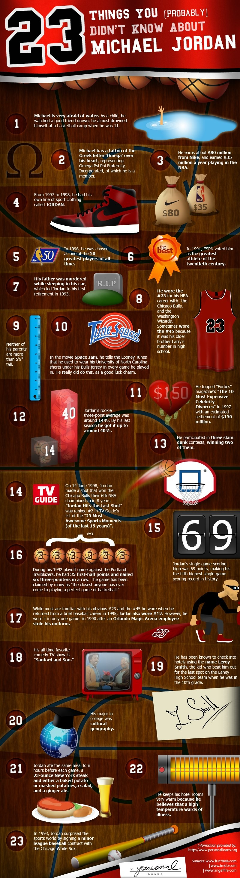 23 Things You Don't Know About Michael Jordan [Infographic]