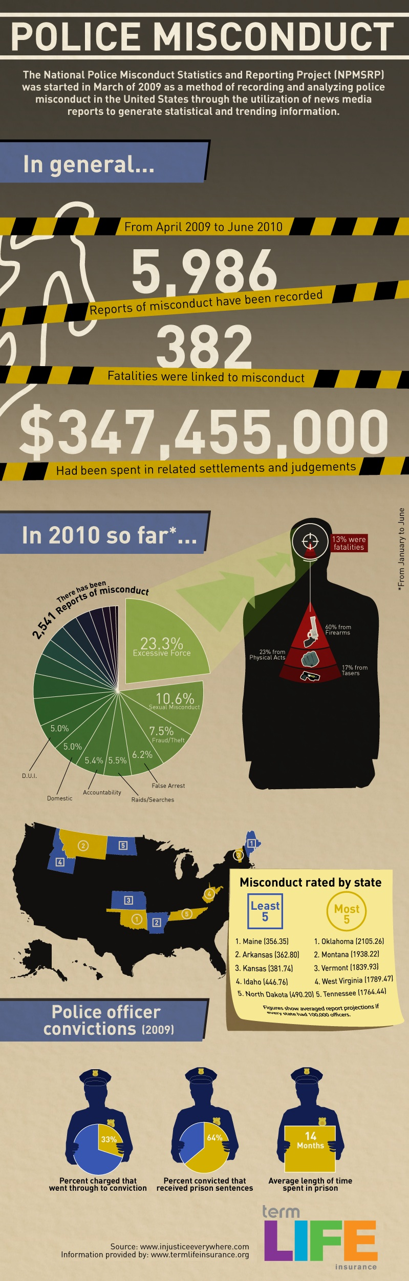 Statistics on Police Brutality [Infographic]
