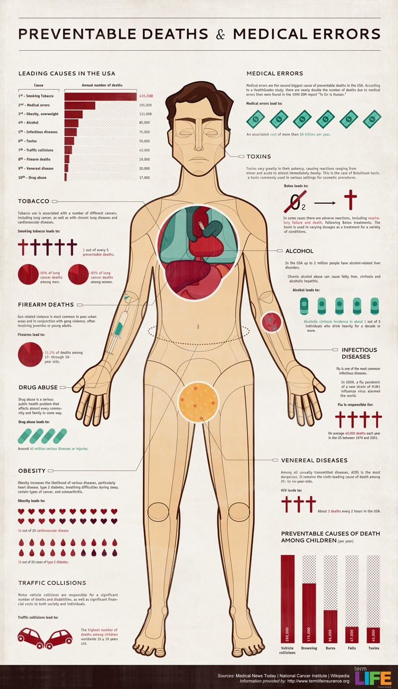 Preventable Deaths & Diseases [Infographic]