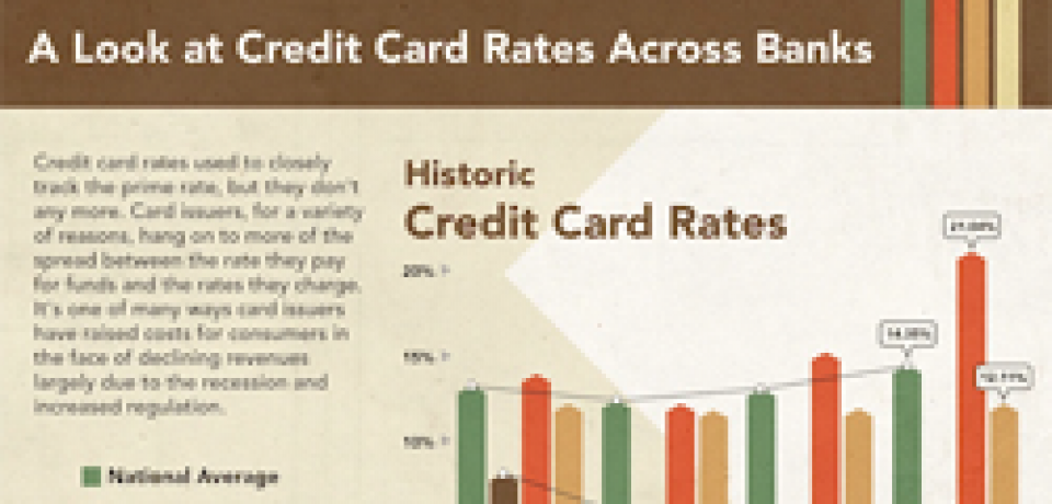History of Credit Card Rates and APRs