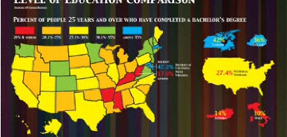 Level of Education Comparison Around The Globe