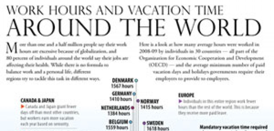 A Look at Work Hours & Vacation Time Around the World