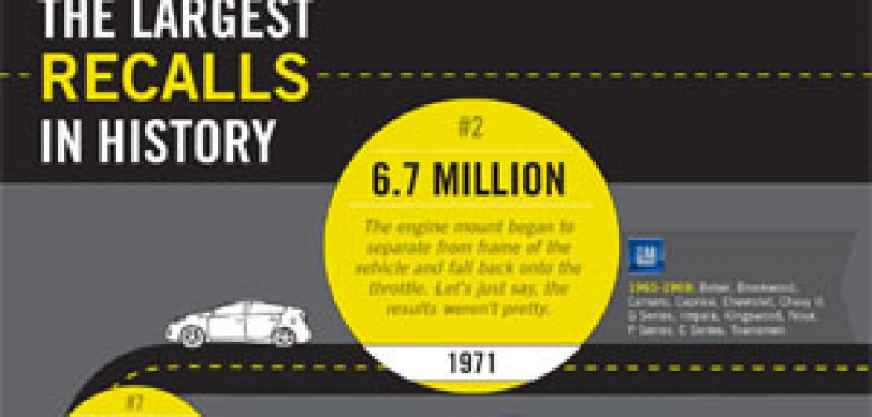 The Largest Auto Recalls In History