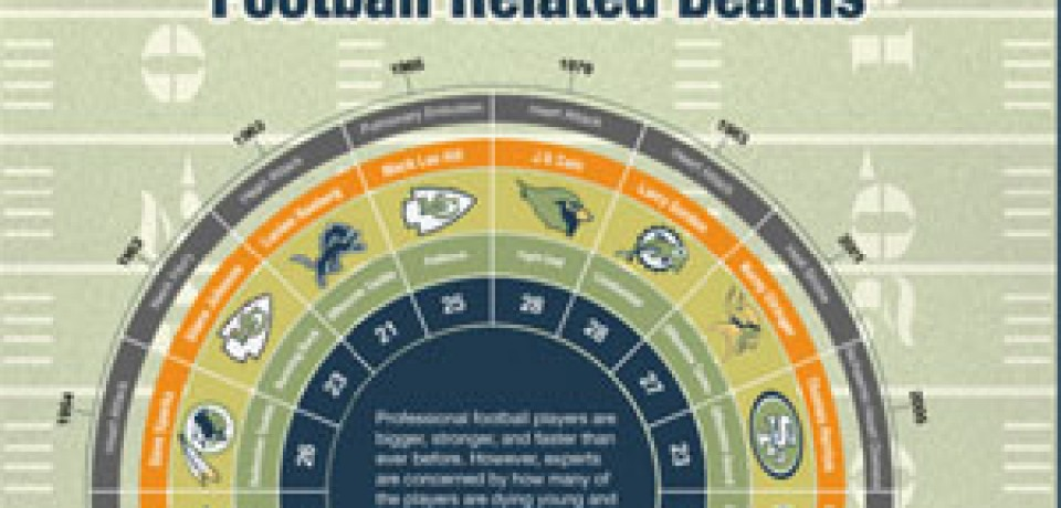 Blood on the Field: Football Related Deaths