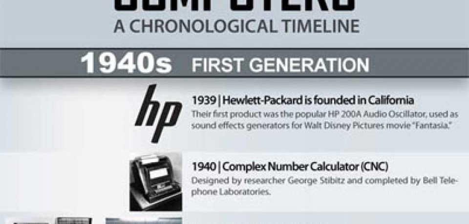 Computers – A Chronological Timeline