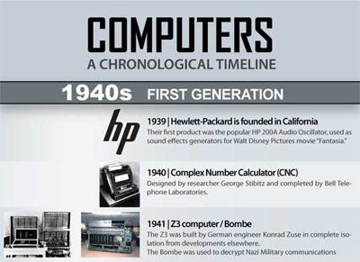 Computers  A Chronological Timeline