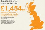 UK Debt Problem Facts and Figures