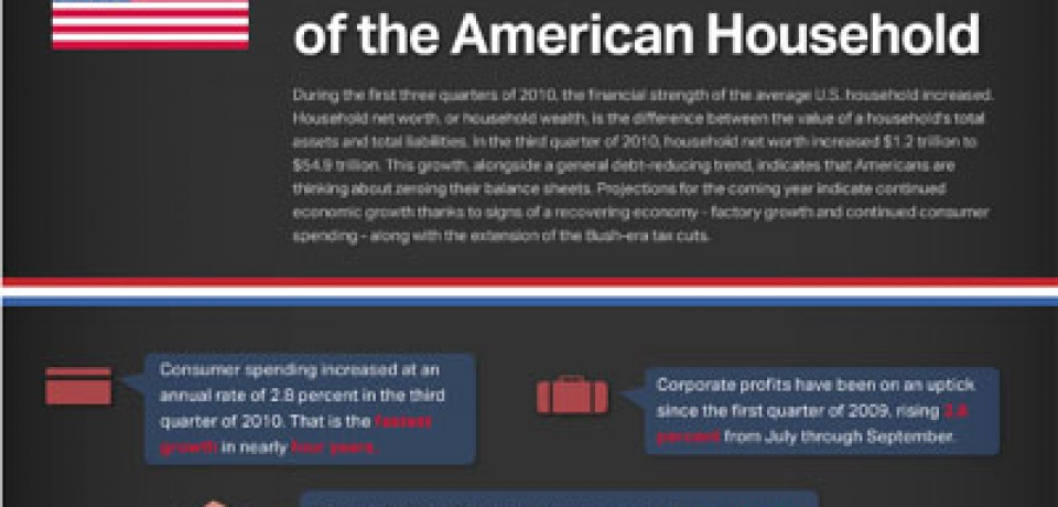 The Financial State of the American Household