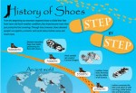 """History of Shoes"" – Step by Step"