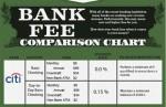 Bank Fee Comparison Chart