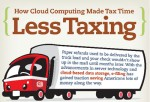 Cloud Computing Makes Tax Season Less Taxing [INFOGRAPHIC]