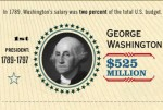 Net Worth of American Presidents vs. National Debt (Infographic)