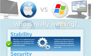Mac vs. PC – Who's Really Winning?