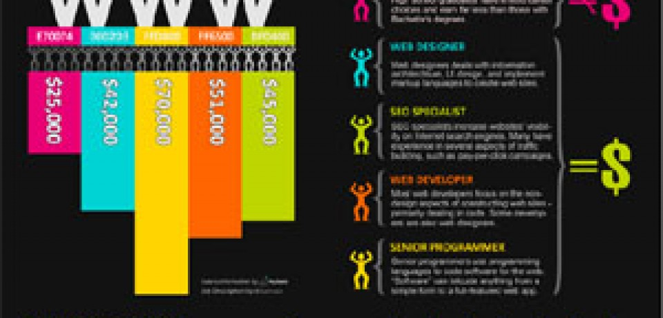 Web Design Career Salary Breakdown