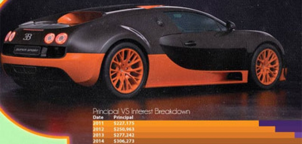 The Most Expensive Car-Loans in the World