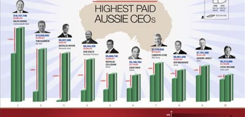 Top 10 Highest Paid Aussie CEOs