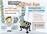 Information Storage in the Digital Age
