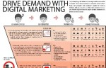 Drive Demand with Digital Marketing (Infographic)