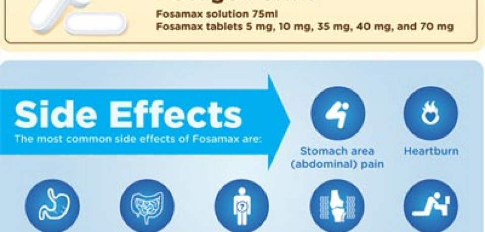 Fosamax Just the Facts