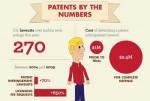 Patent Evil