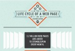 The Lifecycle of a Web Page on StumbleUpon
