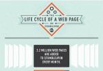 The Lifecycle of a Web Page on StumbleUpon