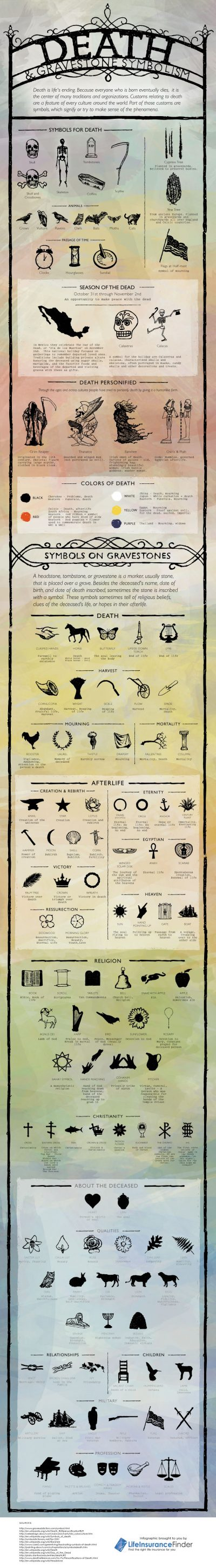 Death Icons - Death and Gravestone Symbolism [Infographic]
