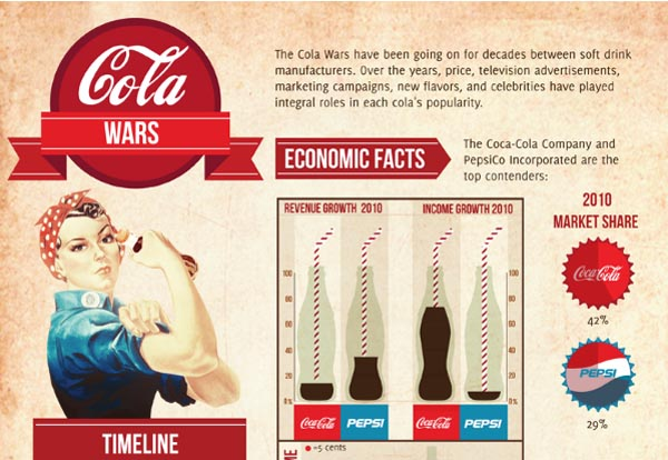 cola wars the soft drink industry so profitable compare the economics 1 why is the soft drink industry so profitable compare the economics of the concentrate business to the bottling business why is the profitability so different.