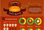 The Business Behind Halloween [Infographic]