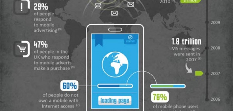 The Rise Of Business SMS