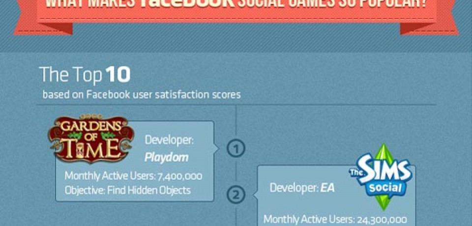 What makes Facebook Social Games so popular?
