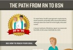 The Path From RN to BSN